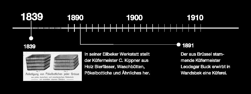 Unsere Geschichte bis 1910