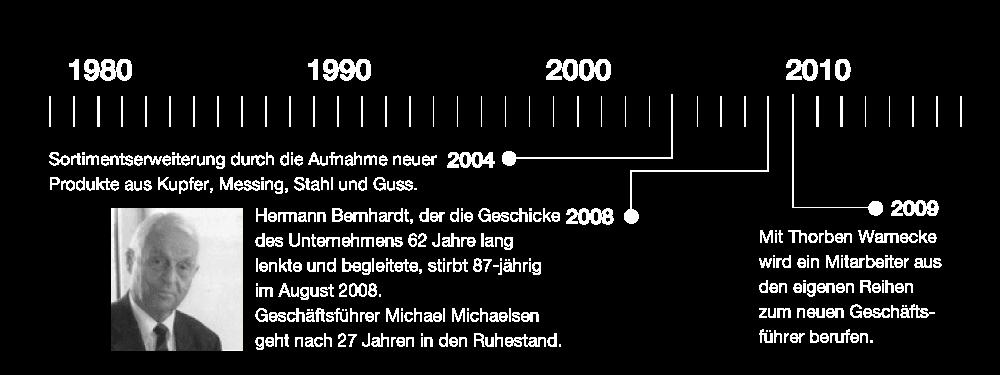 Unsere Geschichte bis 2010