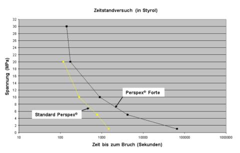 Perspex Forte Styrol